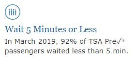 In March 2019, 92% of TSA PreCheck passengers waited less than 5 minutes.